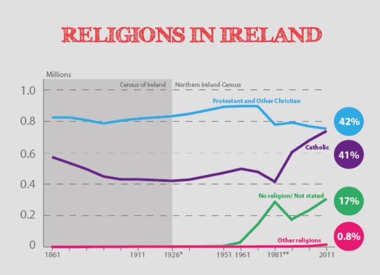 Religions in Ireland